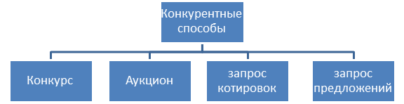 zapros_pr
